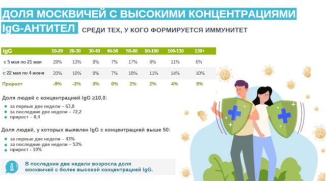 Концентрация иммуноглобулина у москвичей