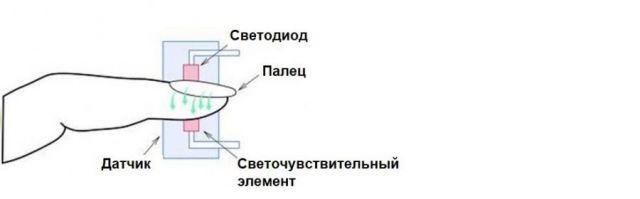 Принцип работы пульсоксиметра