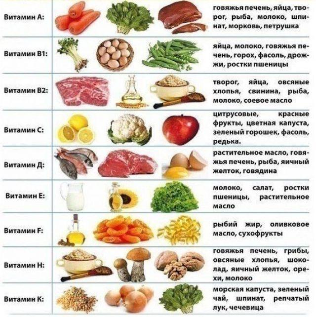 Продукты при коронавирусе