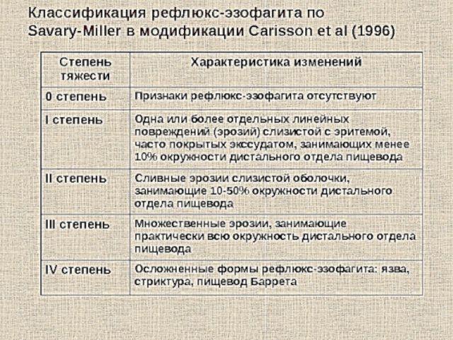 Классификация рефлюкс-эзофагита