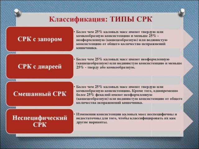 Классификация СРК