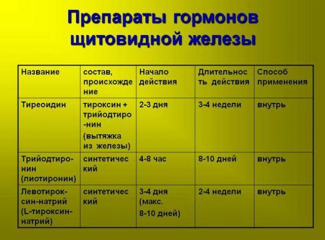 Препараты гормонов щитовидной железы