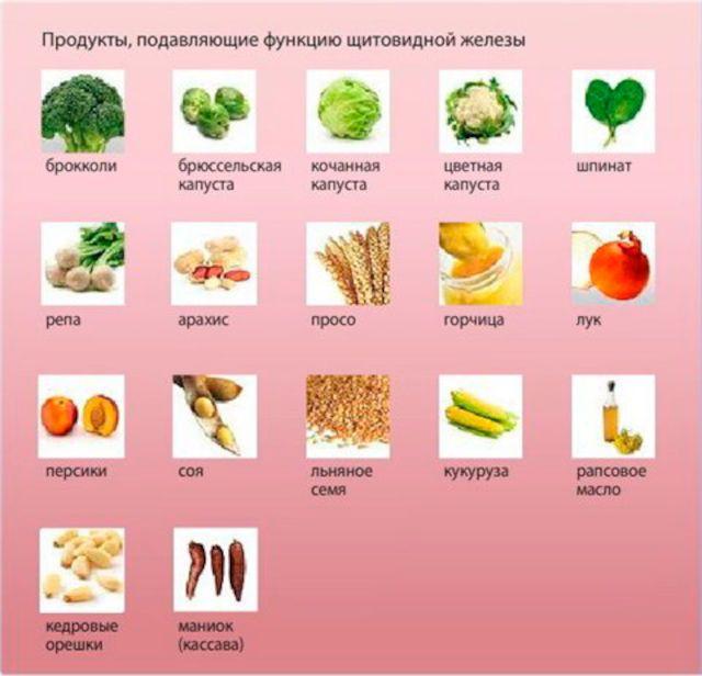 Продукты, подавляющие шитовидную железу